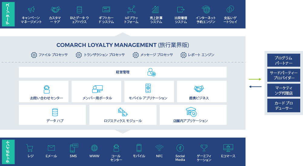 旅行業界のための Comarch Loyalty Management